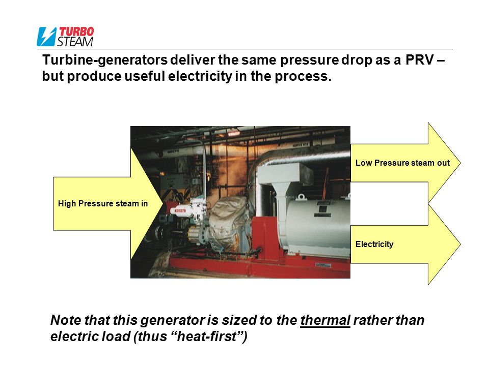 Turbine-generators deliver the same pressure drop as a PRV – but produce useful electricity in the process. Low Pressure steam out Electricity High Pr