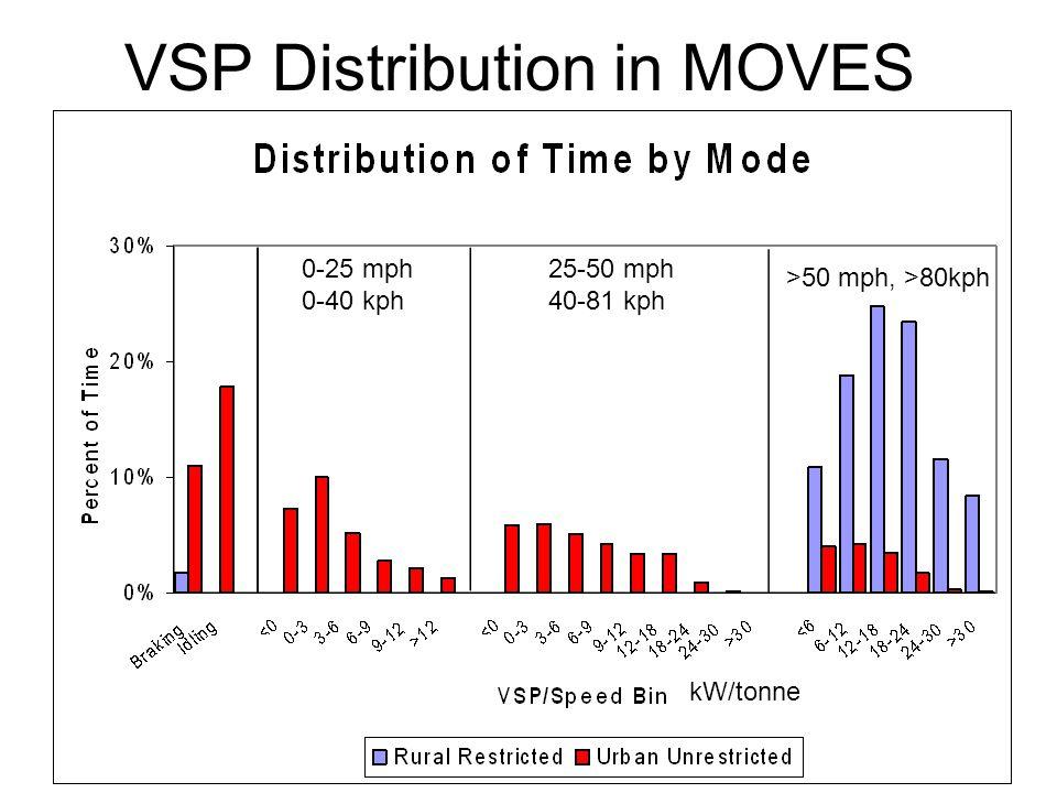 13 VSP Distribution in MOVES 0-25 mph 0-40 kph 25-50 mph 40-81 kph >50 mph, >80kph kW/tonne