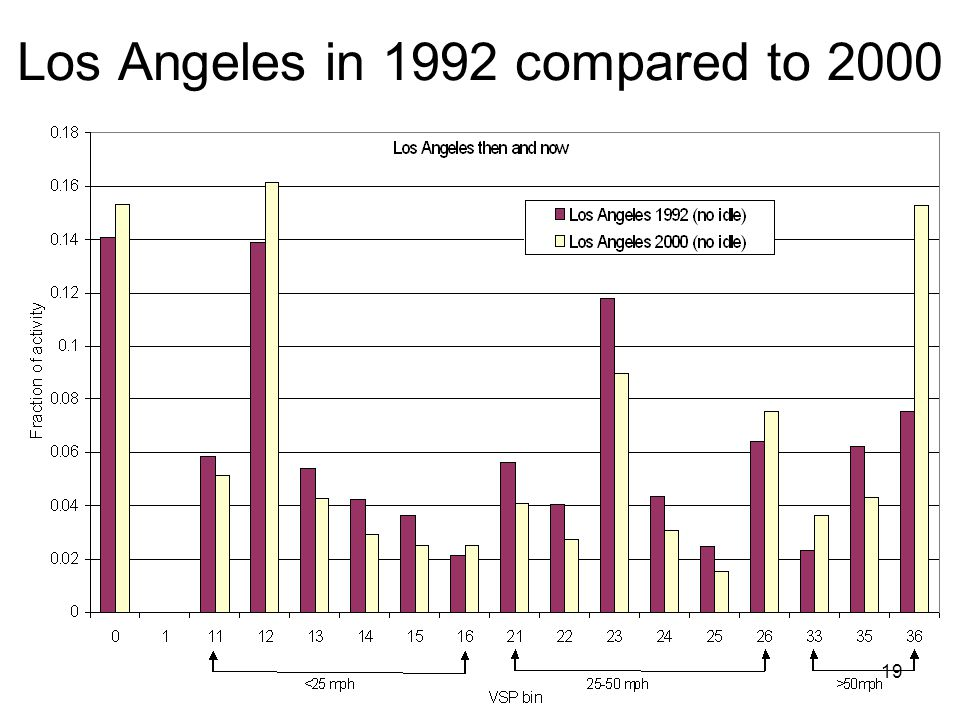 19 Los Angeles in 1992 compared to 2000