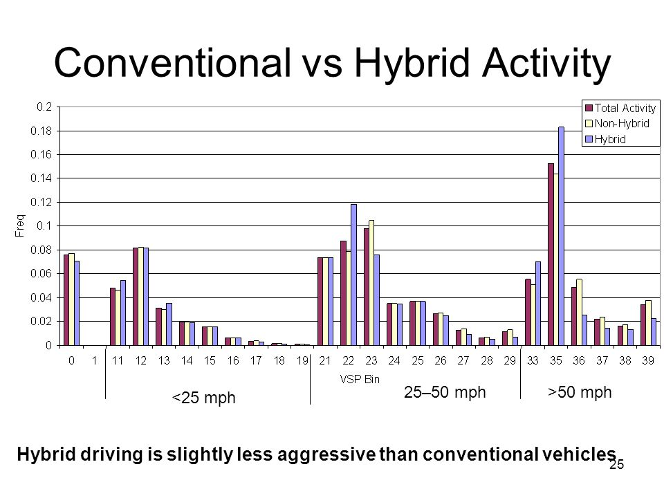 25 Conventional vs Hybrid Activity <25 mph 25–50 mph>50 mph Hybrid driving is slightly less aggressive than conventional vehicles