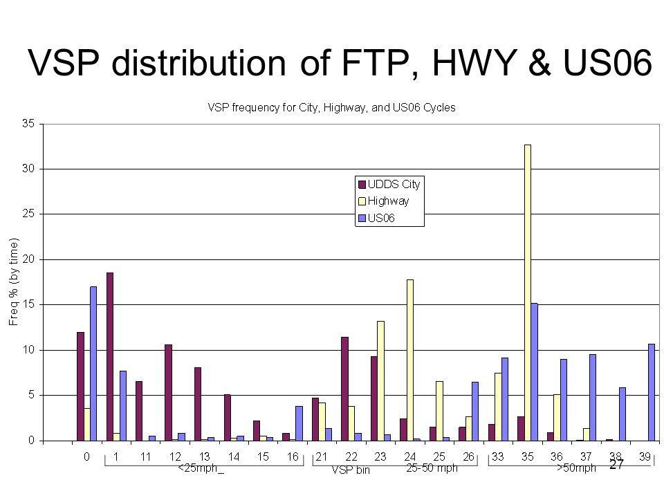 27 VSP distribution of FTP, HWY & US06
