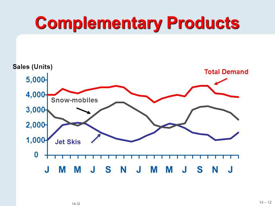 14 – 12 14-12 Sales (Units) Jet Skis Snow-mobiles Total Demand 0 1,000 2,000 3,000 4,000 5,000 JMMJSNJMMJSNJ Complementary Products