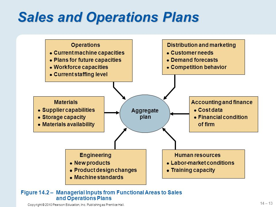 14 – 13 Copyright © 2010 Pearson Education, Inc. Publishing as Prentice Hall. Aggregate plan Sales and Operations Plans Supplier capabilities Storage