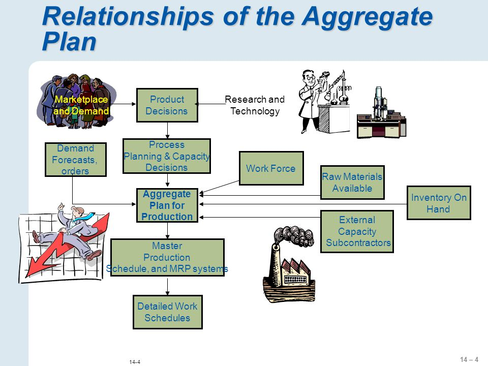 14 – 4 14-4 Relationships of the Aggregate Plan Aggregate Plan for Production Demand Forecasts, orders Master Production Schedule, and MRP systems Det