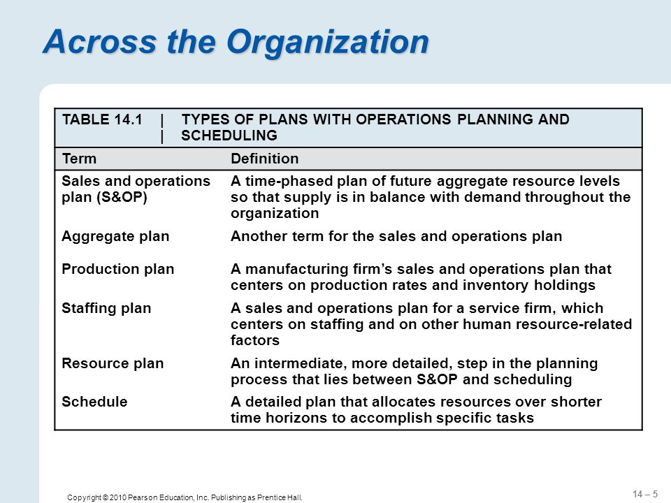 14 – 5 Copyright © 2010 Pearson Education, Inc. Publishing as Prentice Hall. Across the Organization TABLE 14.1| TYPES OF PLANS WITH OPERATIONS PLANNI