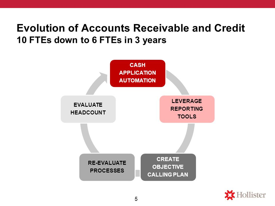 Evolution of Accounts Receivable and Credit 10 FTEs down to 6 FTEs in 3 years CASH APPLICATION AUTOMATION LEVERAGE REPORTING TOOLS CREATE OBJECTIVE CALLING PLAN RE-EVALUATE PROCESSES EVALUATE HEADCOUNT 5
