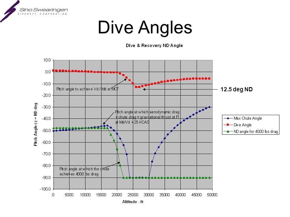Dive Angles 12.5 deg ND