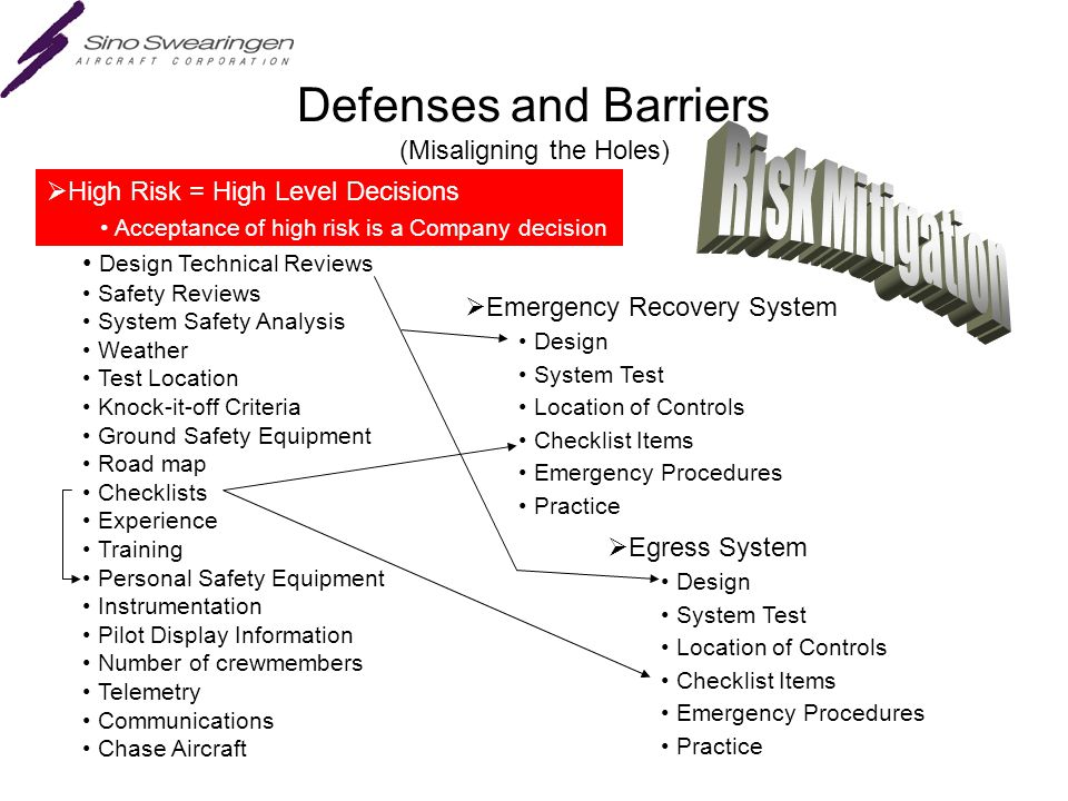 Defenses and Barriers (Misaligning the Holes)  High Risk = High Level Decisions Acceptance of high risk is a Company decision Design Technical Reviews Safety Reviews System Safety Analysis Weather Test Location Knock-it-off Criteria Ground Safety Equipment Road map Checklists Experience Training Personal Safety Equipment Instrumentation Pilot Display Information Number of crewmembers Telemetry Communications Chase Aircraft  Egress System Design System Test Location of Controls Checklist Items Emergency Procedures Practice  Emergency Recovery System Design System Test Location of Controls Checklist Items Emergency Procedures Practice