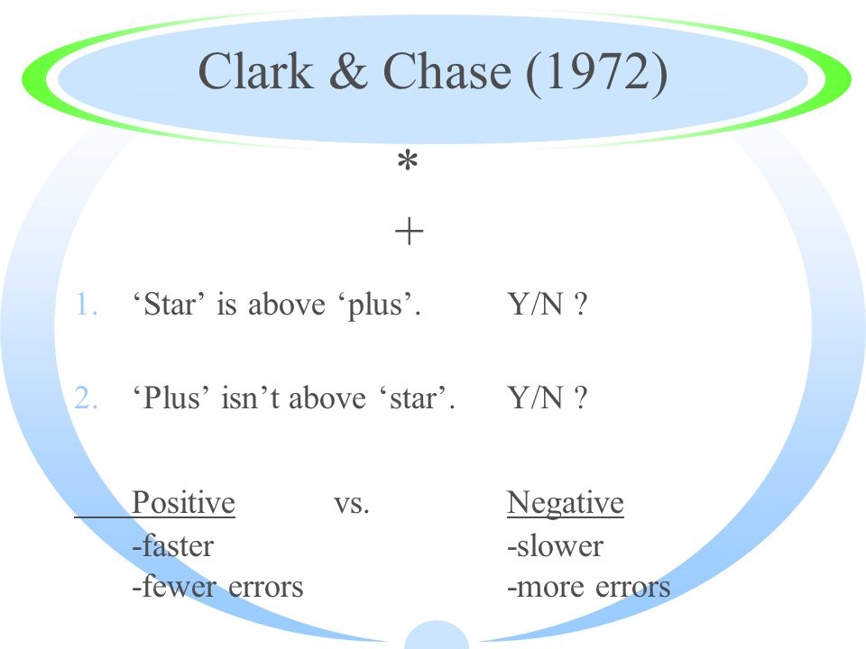 Clark & Chase (1972) 1.'Star' is above 'plus'.Y/N .