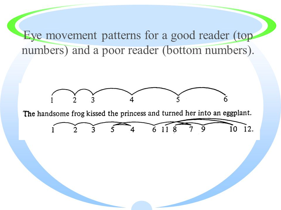 Eye movement patterns for a good reader (top numbers) and a poor reader (bottom numbers).