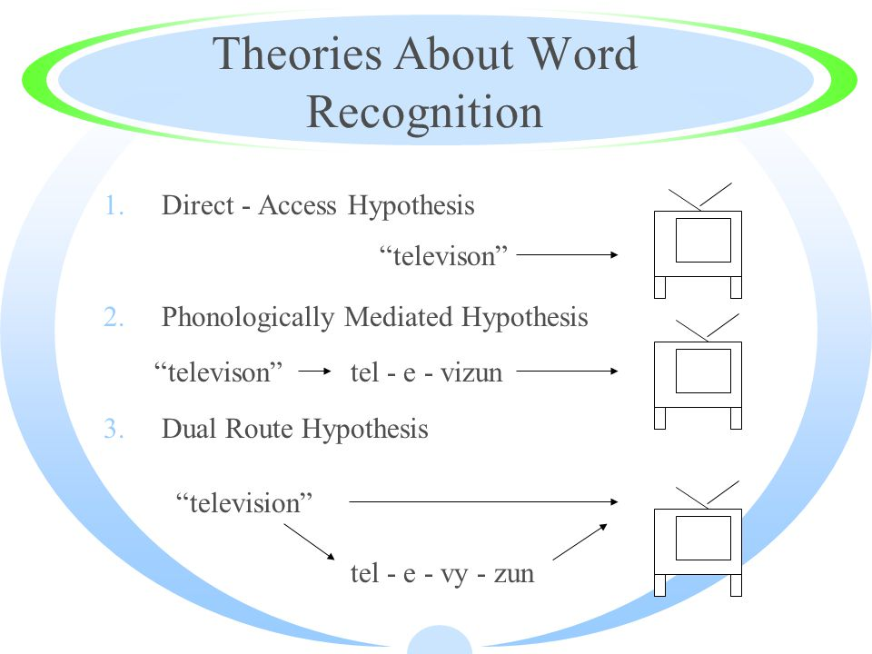 Theories About Word Recognition 1.Direct - Access Hypothesis 2.Phonologically Mediated Hypothesis 3.Dual Route Hypothesis televison televison tel - e - vizun television tel - e - vy - zun