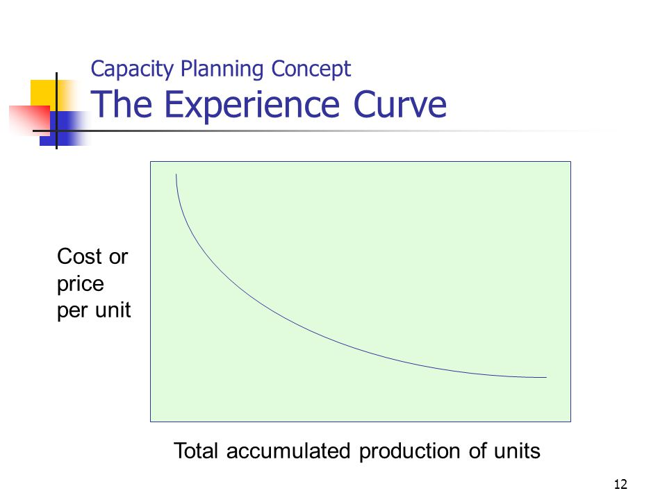 12 Capacity Planning Concept The Experience Curve Total accumulated production of units Cost or price per unit