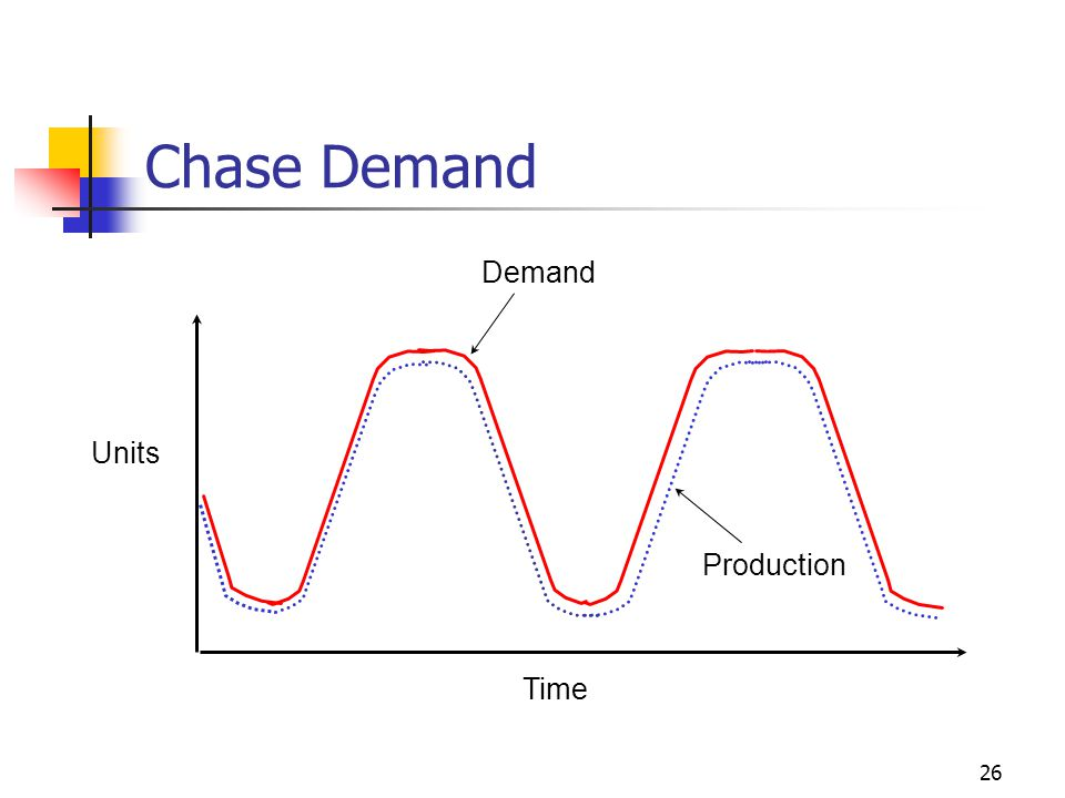 26 Chase Demand Time Units Production Demand