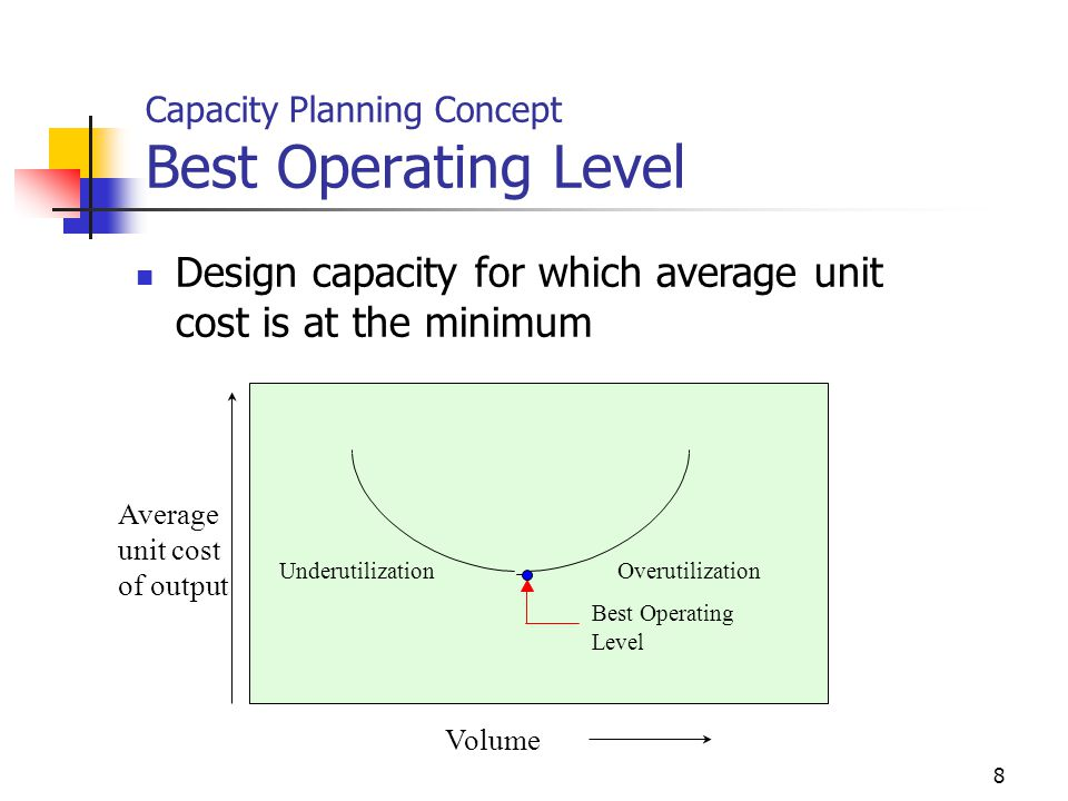 8 Capacity Planning Concept Best Operating Level Design capacity for which average unit cost is at the minimum Average unit cost of output Underutiliz