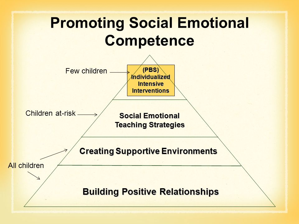 Promoting Social Emotional Competence Creating Supportive Environments Building Positive Relationships Social Emotional Teaching Strategies (PBS) Individualized Intensive Interventions Few children Children at-risk All children