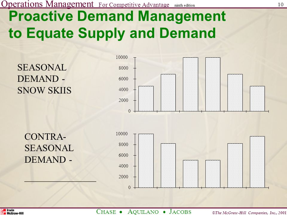 Operations Management For Competitive Advantage © The McGraw-Hill Companies, Inc., 2001 C HASE A QUILANO J ACOBS ninth edition 10 Proactive Demand Management to Equate Supply and Demand 0 2000 4000 6000 8000 10000 0 2000 4000 6000 8000 10000 SEASONAL DEMAND - SNOW SKIIS CONTRA- SEASONAL DEMAND - _______________