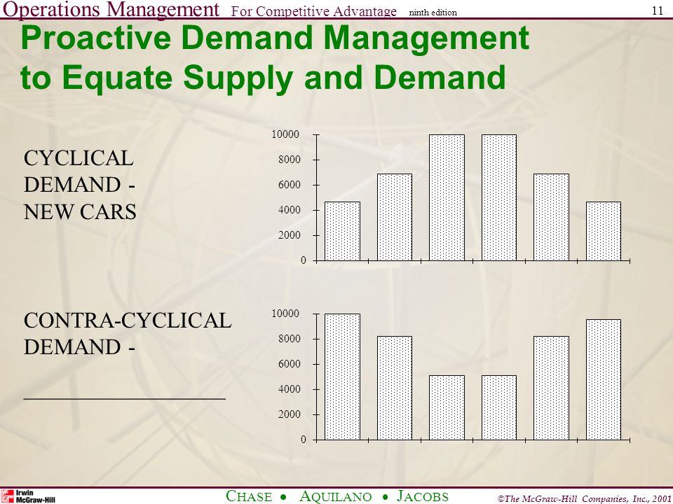 Operations Management For Competitive Advantage © The McGraw-Hill Companies, Inc., 2001 C HASE A QUILANO J ACOBS ninth edition 11 Proactive Demand Management to Equate Supply and Demand 0 2000 4000 6000 8000 10000 0 2000 4000 6000 8000 10000 CYCLICAL DEMAND - NEW CARS CONTRA-CYCLICAL DEMAND - __________________