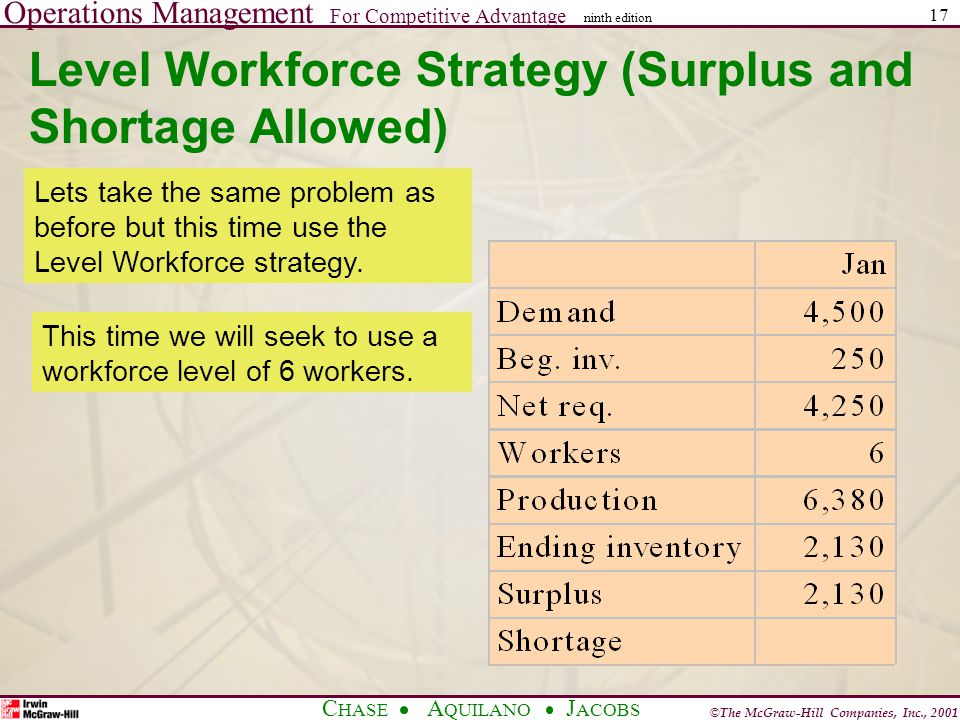 Operations Management For Competitive Advantage © The McGraw-Hill Companies, Inc., 2001 C HASE A QUILANO J ACOBS ninth edition 17 Level Workforce Strategy (Surplus and Shortage Allowed) Lets take the same problem as before but this time use the Level Workforce strategy.