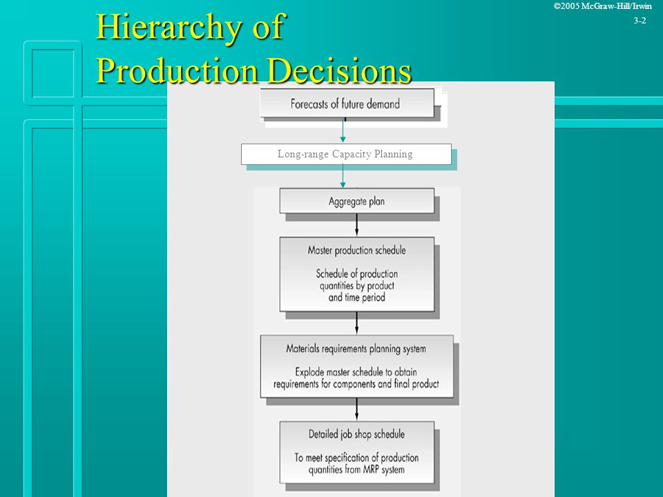©2005 McGraw-Hill/Irwin 3-2 Hierarchy of Production Decisions Long-range Capacity Planning