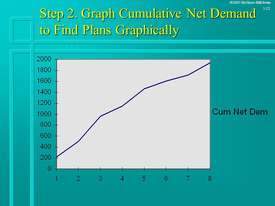 ©2005 McGraw-Hill/Irwin 3-22 Step 2. Graph Cumulative Net Demand to Find Plans Graphically