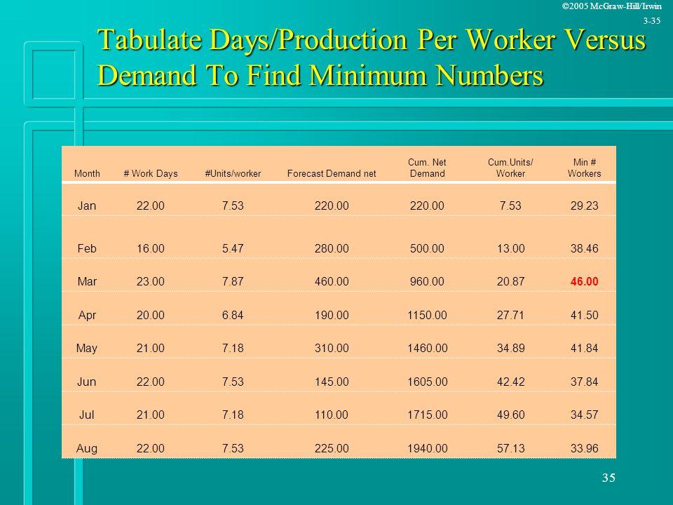 ©2005 McGraw-Hill/Irwin 3-35 35 Tabulate Days/Production Per Worker Versus Demand To Find Minimum Numbers Month# Work Days#Units/workerForecast Demand
