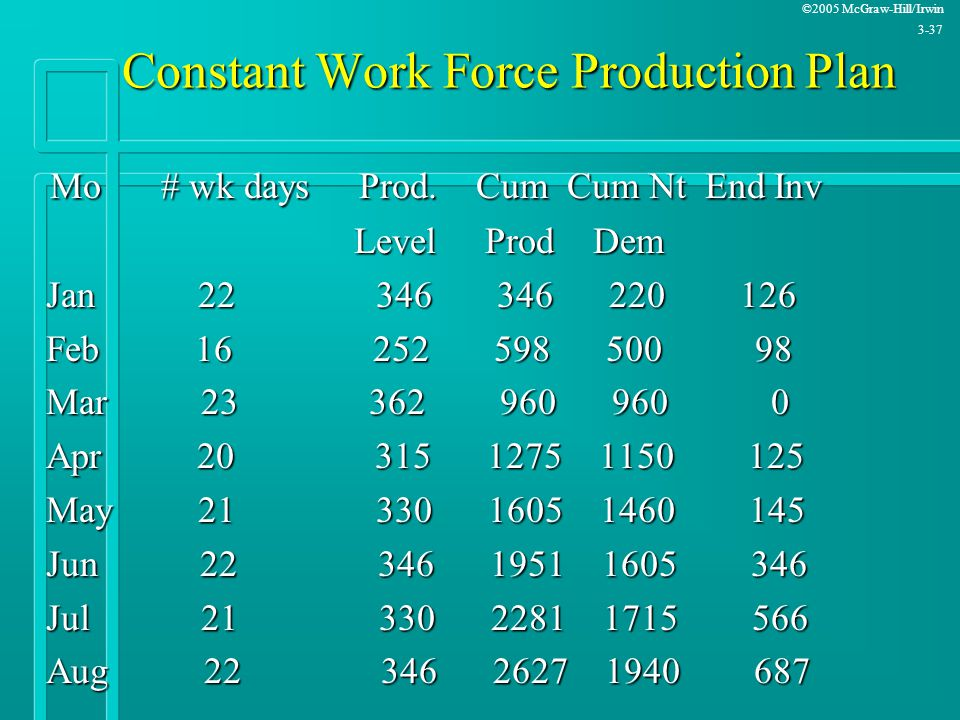©2005 McGraw-Hill/Irwin 3-37 Constant Work Force Production Plan Mo # wk days Prod. Cum Cum Nt End Inv Mo # wk days Prod. Cum Cum Nt End Inv Level Pro