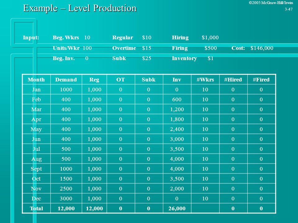 ©2005 McGraw-Hill/Irwin 3-47 Example – Level Production MonthDemandRegOTSubkInv#Wkrs#Hired#Fired Jan10001,0000001000 Feb4001,000006001000 Mar4001,0000