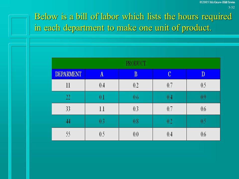 ©2005 McGraw-Hill/Irwin 3-52 Below is a bill of labor which lists the hours required in each department to make one unit of product.