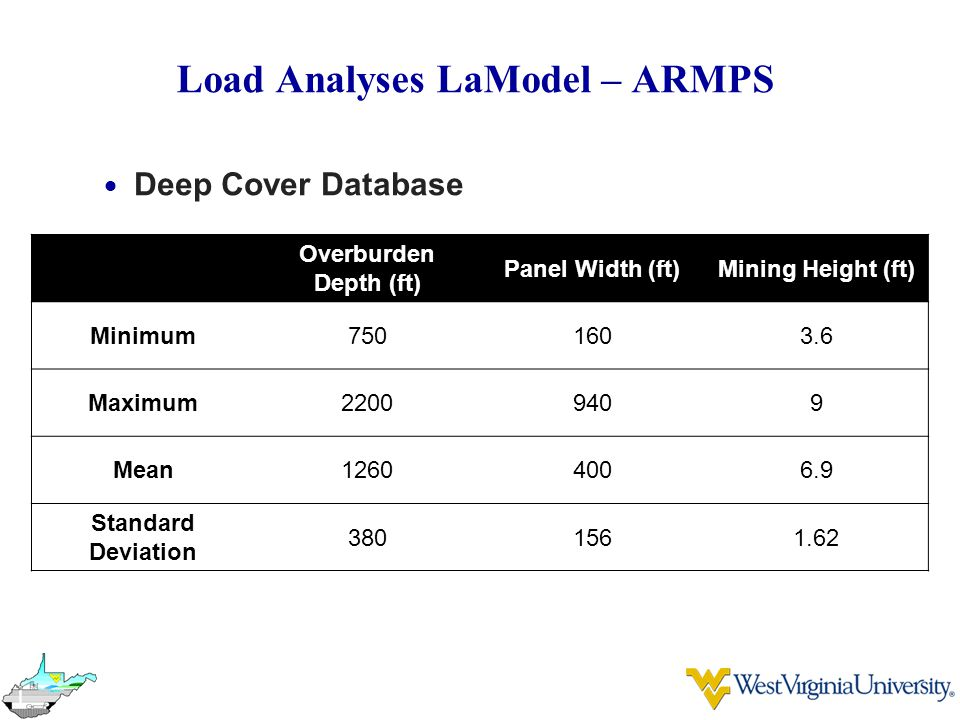 Load Analyses LaModel – ARMPS  Deep Cover Database Overburden Depth (ft) Panel Width (ft)Mining Height (ft) Minimum7501603.6 Maximum22009409 Mean12604006.9 Standard Deviation 3801561.62