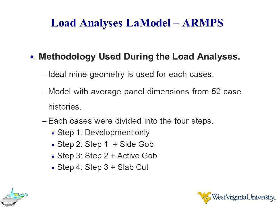 Load Analyses LaModel – ARMPS  Methodology Used During the Load Analyses.
