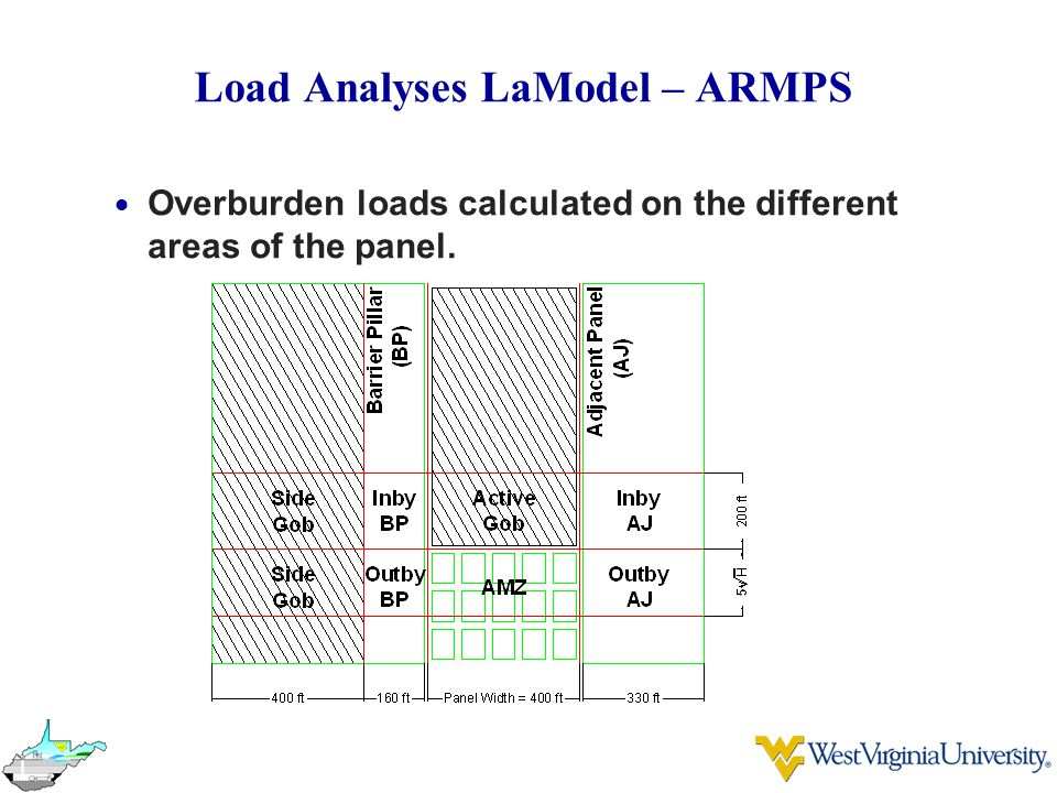 Load Analyses LaModel – ARMPS  Overburden loads calculated on the different areas of the panel.