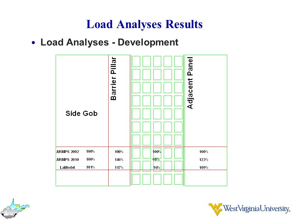 Load Analyses Results  Load Analyses - Development