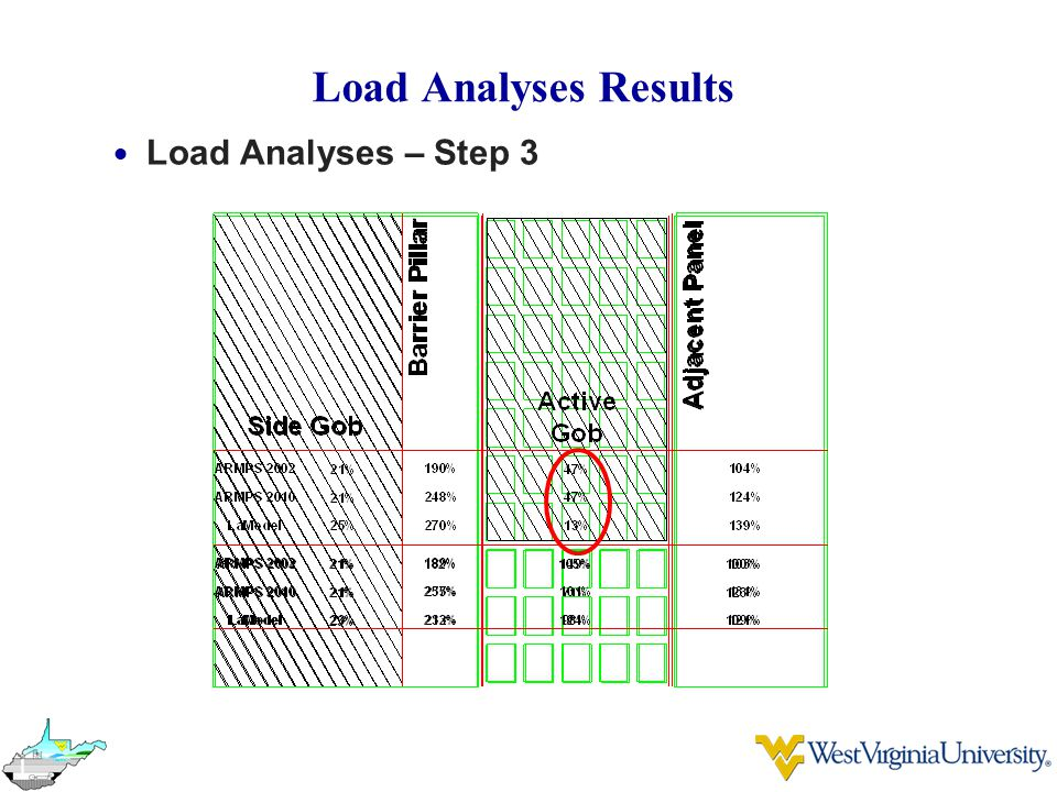 Load Analyses Results  Load Analyses – Step 3