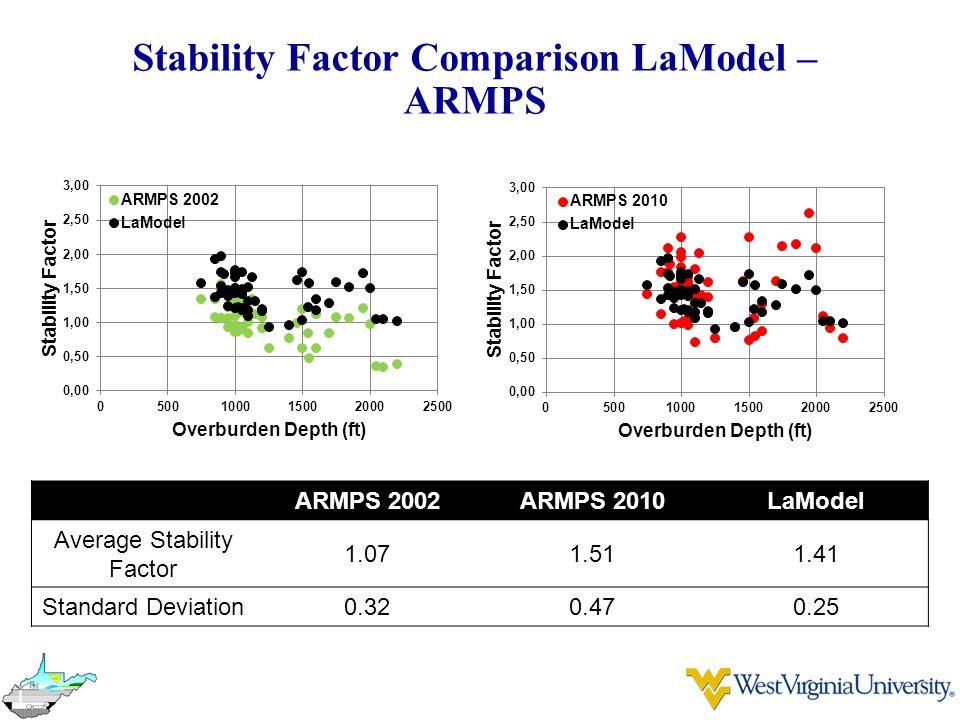 Stability Factor Comparison LaModel – ARMPS ARMPS 2002ARMPS 2010LaModel Average Stability Factor 1.071.511.41 Standard Deviation0.320.470.25