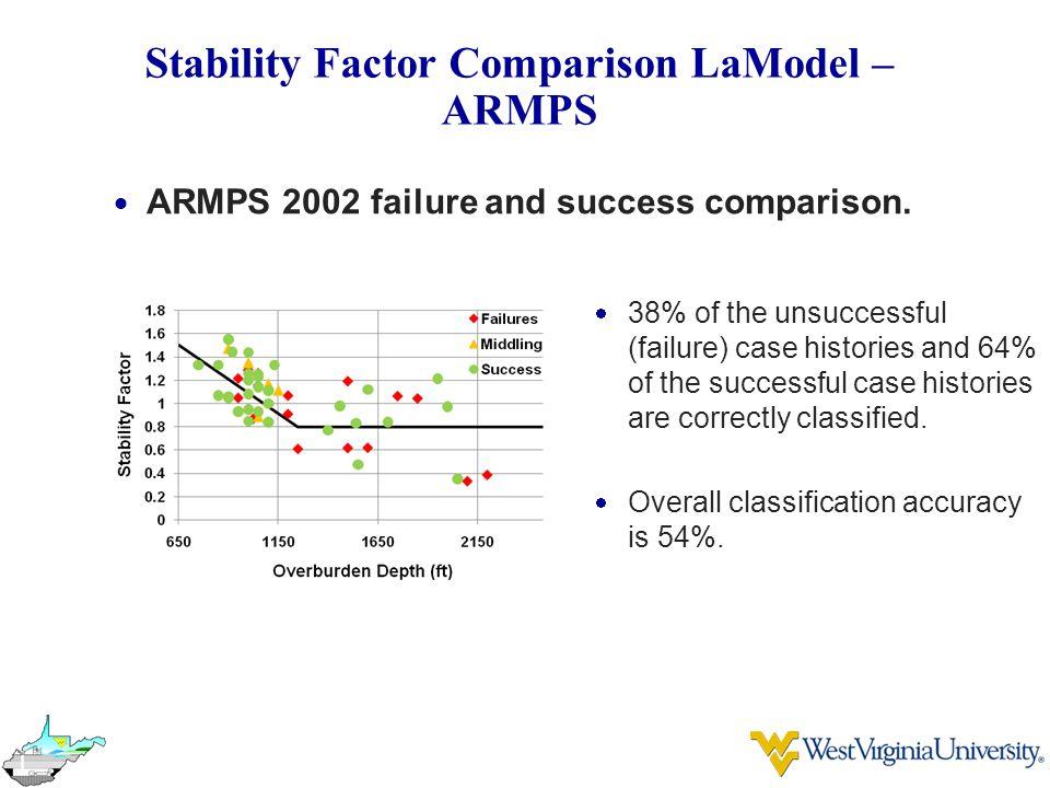 Stability Factor Comparison LaModel – ARMPS  ARMPS 2002 failure and success comparison.
