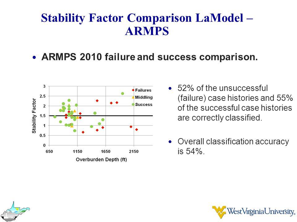 Stability Factor Comparison LaModel – ARMPS  ARMPS 2010 failure and success comparison.  52% of the unsuccessful (failure) case histories and 55% of