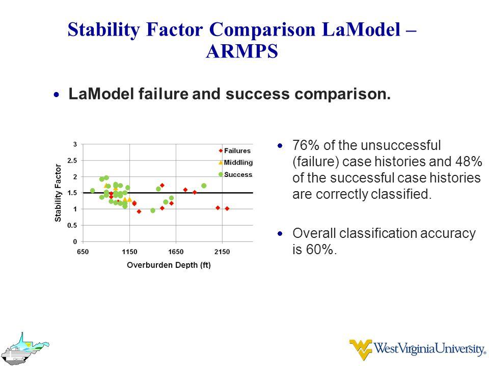 Stability Factor Comparison LaModel – ARMPS  LaModel failure and success comparison.