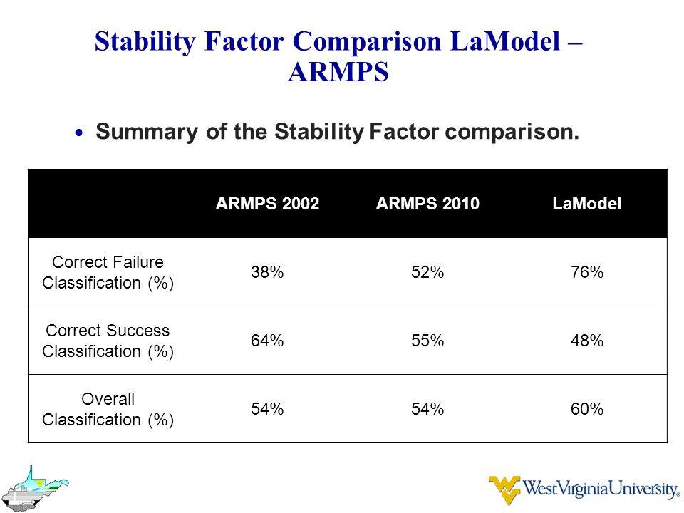 Stability Factor Comparison LaModel – ARMPS  Summary of the Stability Factor comparison. ARMPS 2002ARMPS 2010LaModel Correct Failure Classification (