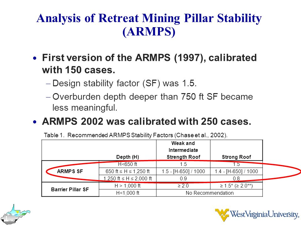 Analysis of Retreat Mining Pillar Stability (ARMPS)  First version of the ARMPS (1997), calibrated with 150 cases.