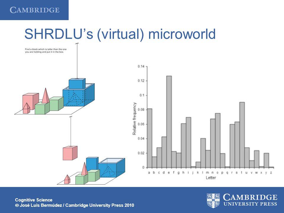 Cognitive Science  José Luis Bermúdez / Cambridge University Press 2010 SHRDLU's (virtual) microworld