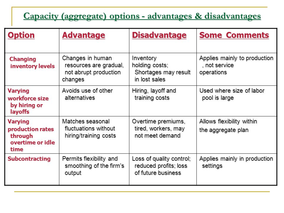 Capacity (aggregate) options - advantages & disadvantages OptionAdvantageDisadvantage Some Comments Changing inventory levels Changes in human resourc