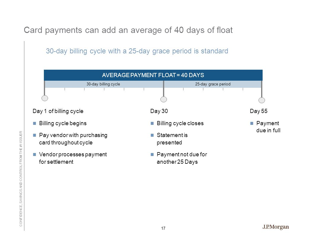 CONFIDENCE, SAVINGS AND CONTROL FROM THE #1 ISSUER 17 Card payments can add an average of 40 days of float 30-day billing cycle with a 25-day grace period is standard Day 1 of billing cycle Billing cycle begins Pay vendor with purchasing card throughout cycle Vendor processes payment for settlement 30-day billing cycle25-day grace period Day 30 Billing cycle closes Statement is presented Payment not due for another 25 Days Day 55 Payment due in full AVERAGE PAYMENT FLOAT = 40 DAYS 17
