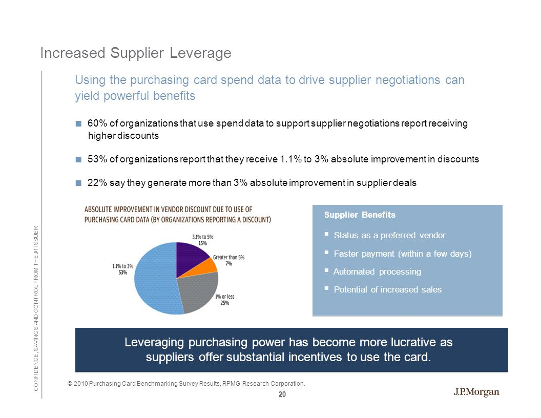 CONFIDENCE, SAVINGS AND CONTROL FROM THE #1 ISSUER 20 Increased Supplier Leverage Using the purchasing card spend data to drive supplier negotiations can yield powerful benefits ■ 60% of organizations that use spend data to support supplier negotiations report receiving higher discounts ■ 53% of organizations report that they receive 1.1% to 3% absolute improvement in discounts ■ 22% say they generate more than 3% absolute improvement in supplier deals Leveraging purchasing power has become more lucrative as suppliers offer substantial incentives to use the card.