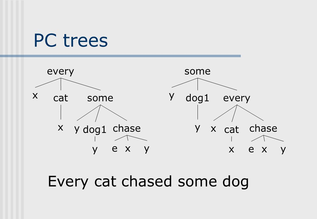 Logical forms Generalized quantifier notation: every(x,cat(x sg ),some(y sg,dog1(y sg ),chase(e sp,x sg,y sg ))) forall x [cat(x) implies exists y [ dog1(y) and chase(e,x,y) ]] some(y sg,dog1(y sg ),every(x sg,cat(x sg ),chase(e sp,x sg,y sg ))) exists y [ dog1(y) and forall x [cat(x) implies chase(e,x,y) ]] Event variables: e.g., chase(e,x,y)