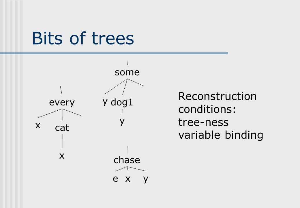 PC trees share structure every x cat x some y dog1 chase y some y dog1 y every x cat chase x xye xye