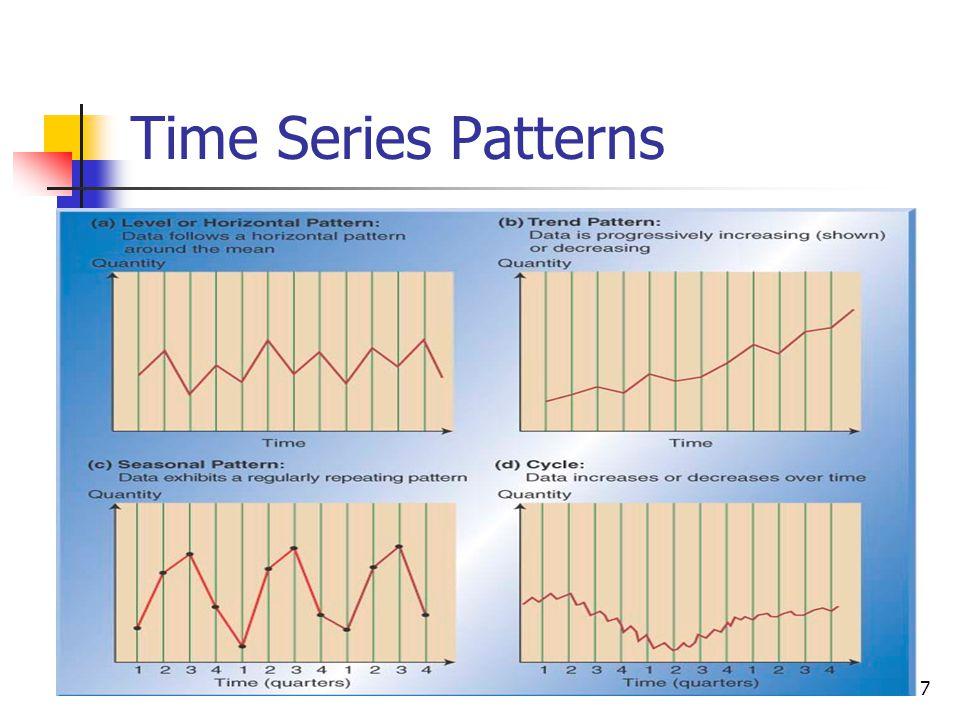 17 Time Series Patterns