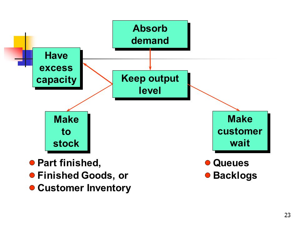 23 Absorb demand Keep output level Make to stock Make customer wait Part finished, Finished Goods, or Customer Inventory Queues Backlogs Have excess capacity