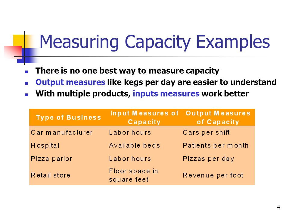 4 Measuring Capacity Examples There is no one best way to measure capacity Output measures like kegs per day are easier to understand With multiple products, inputs measures work better