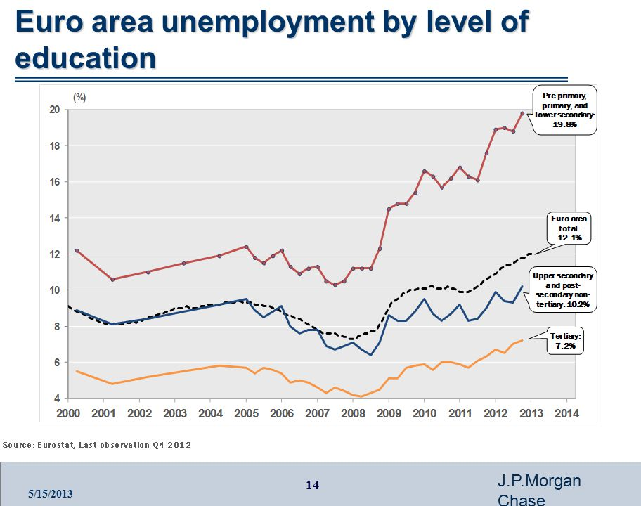 14 J.P.Morgan Chase 5/15/2013 Euro area unemployment by level of education