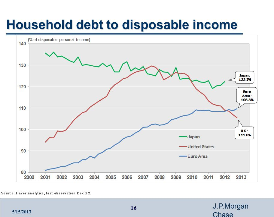 16 J.P.Morgan Chase 5/15/2013 Household debt to disposable income